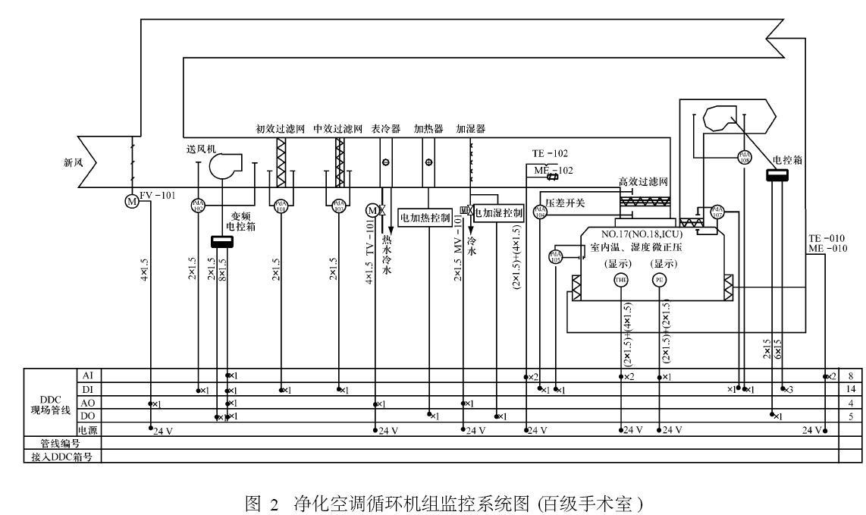 手术室净化工程自动控制系统的设计