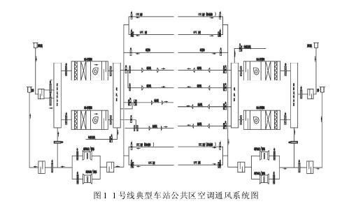 1 号线环控系统节能诊断分析     1 号线环控系统主要由车站空调通风