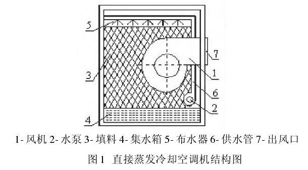 空调补水箱结构